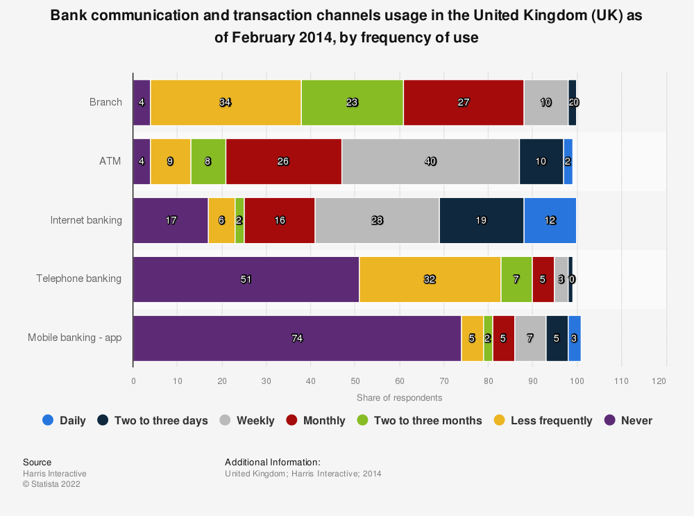 Statistic: Bank communication and transaction channels usage in the United Kingdom (UK) as of February 2014, by frequency of use | Statista