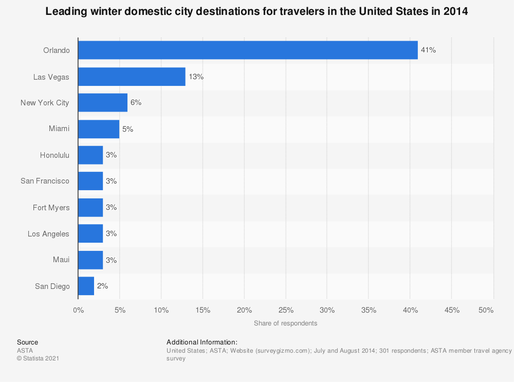 Statistic: Leading winter domestic city destinations for travelers in the United States in 2014 | Statista