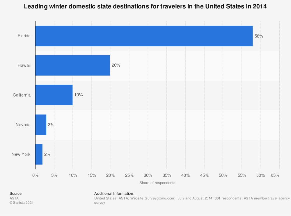 Statistic: Leading winter domestic state destinations for travelers in the United States in 2014 | Statista