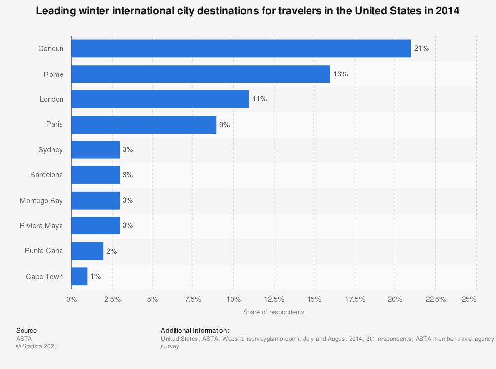 Statistic: Leading winter international city destinations for travelers in the United States in 2014 | Statista