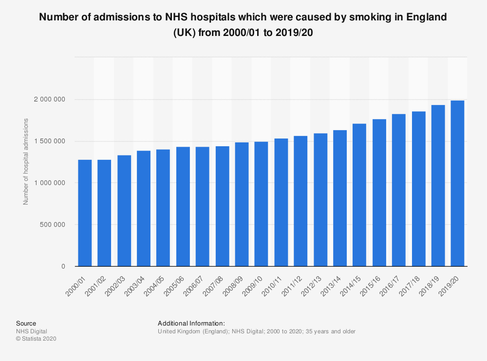 Statistic: Number of admissions to NHS hospitals which were caused by smoking in England (UK) from 2000 to 2017 | Statista