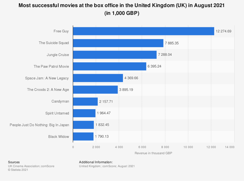 Statistic: Most successful films at the box office in the United Kingdom (UK) during November 2019 (in millions GBP) | Statista