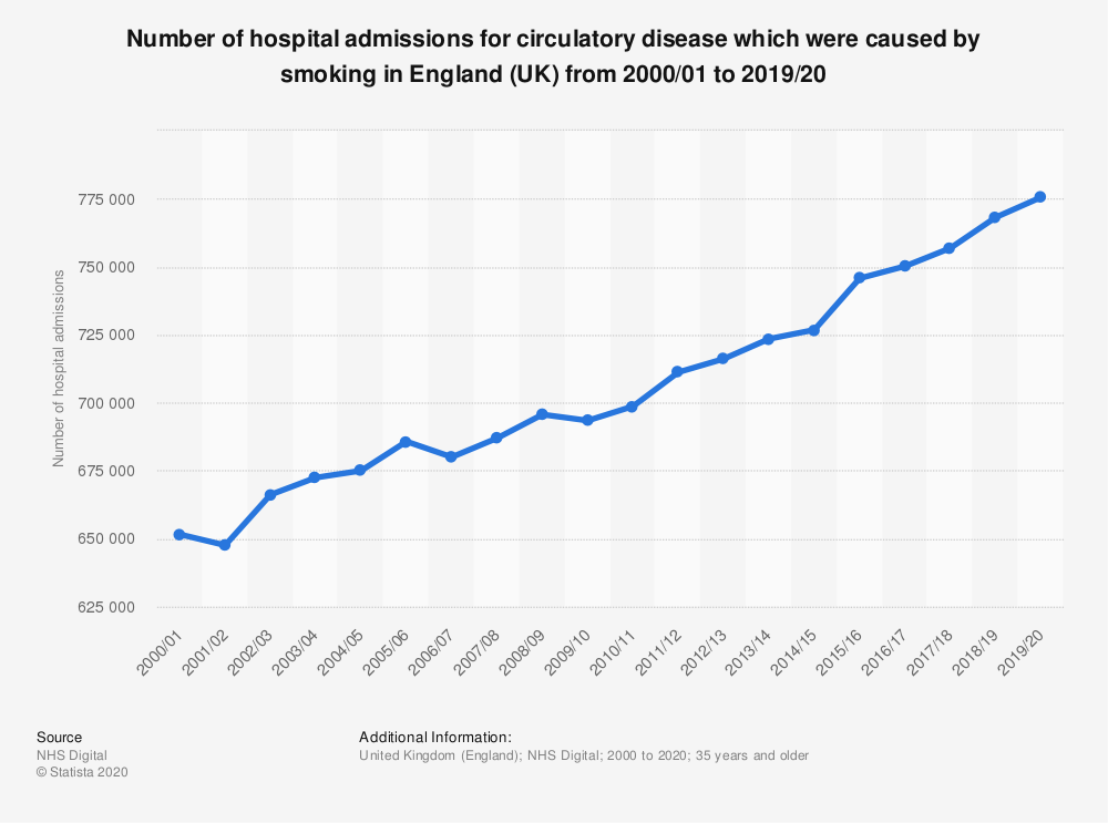 Statistic: Number of hospital admissions for circulatory disease which were caused by smoking in England (UK) from 2000 to 2018 | Statista