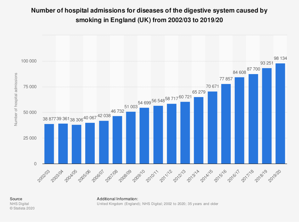 Statistic: Number of hospital admissions for diseases of the digestive system caused by smoking in England (UK) from 2002/03 to 2019/20 | Statista
