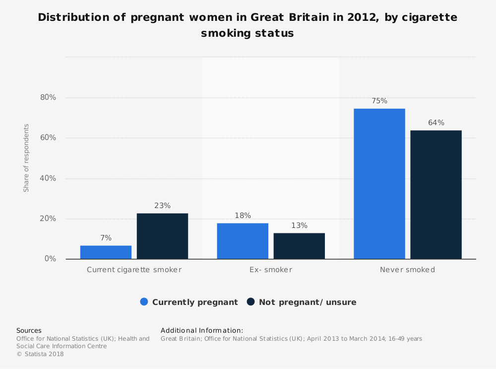Statistic: Distribution of pregnant women in Great Britain in 2012, by cigarette smoking status | Statista