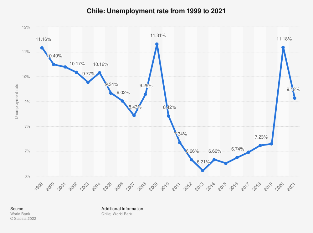 Statistic: Chile: Unemployment rate from 1998 to 2018 | Statista