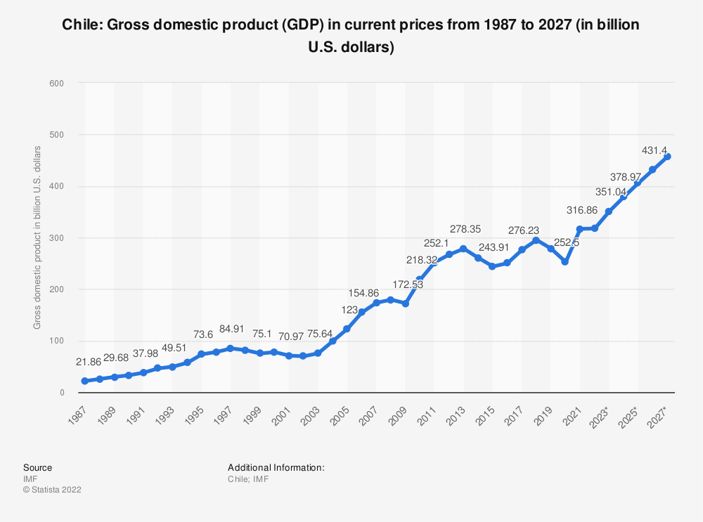 Statistic: Chile: Gross domestic product (GDP) in current prices from 1984 to 2024 (in billion U.S. dollars) | Statista