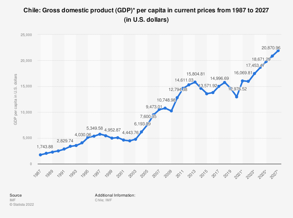 Statistic: Chile: Gross domestic product (GDP)* per capita in current prices from 1984 to 2024 (in U.S. dollars) | Statista