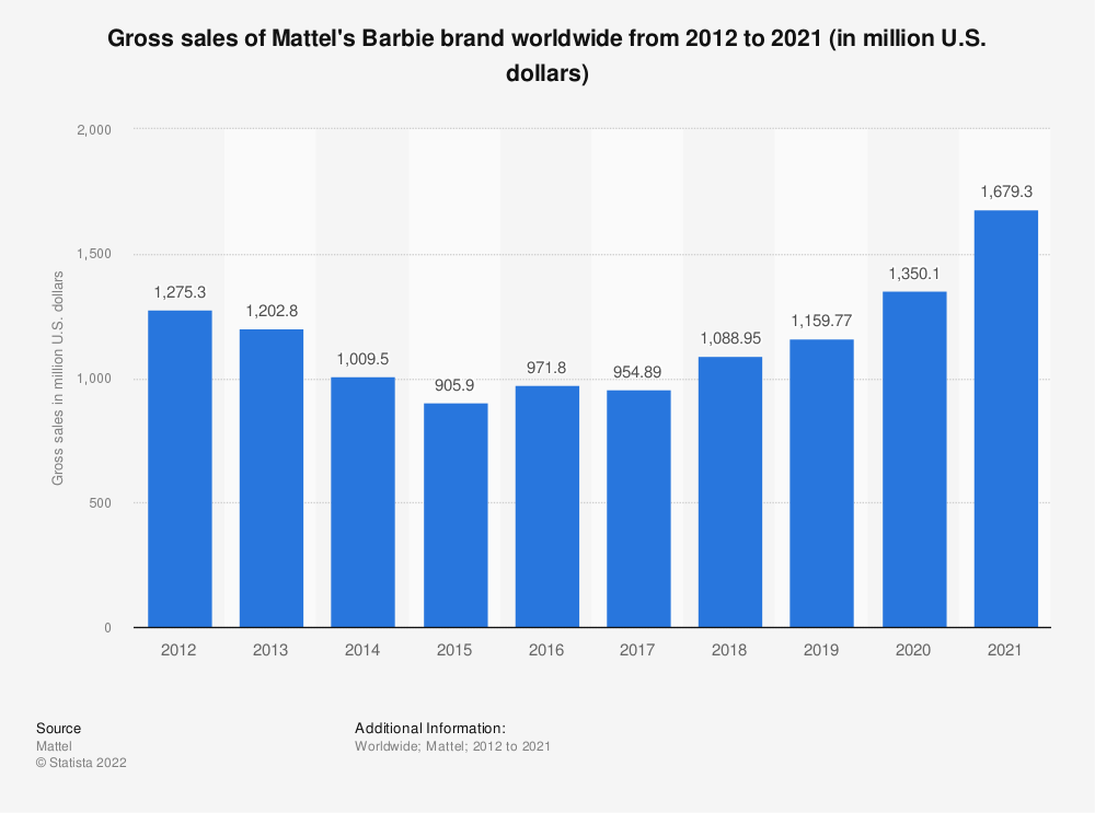 Statistic: Gross sales of Mattel's Barbie brand worldwide from 2012 to 2018 (in million U.S. dollars) | Statista