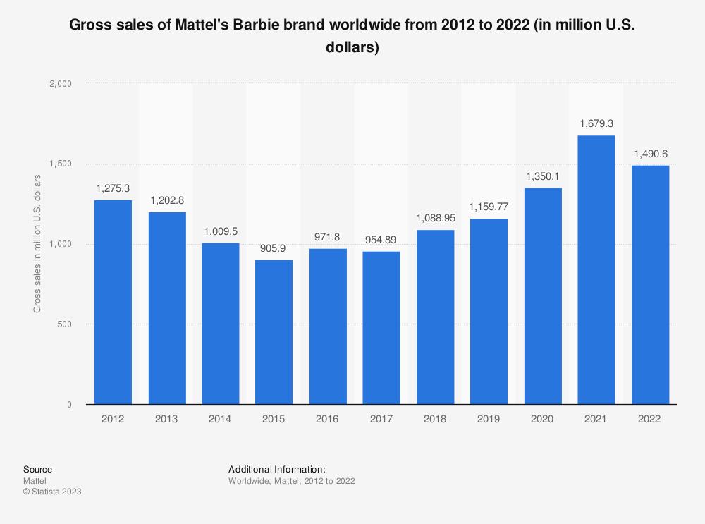 Barbie Sales Mattel 2012 2015 Statistic