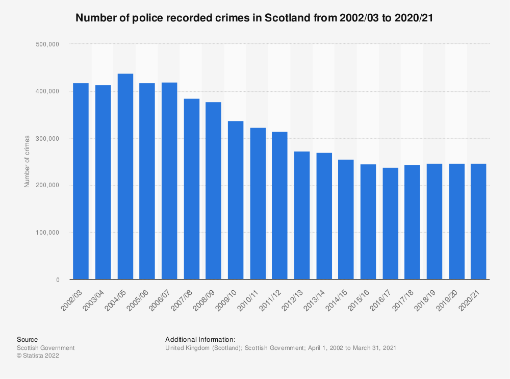 Statistic: Number of crime offences recorded in Scotland from 2002/03 to 2019/20 (in 1,000s) | Statista