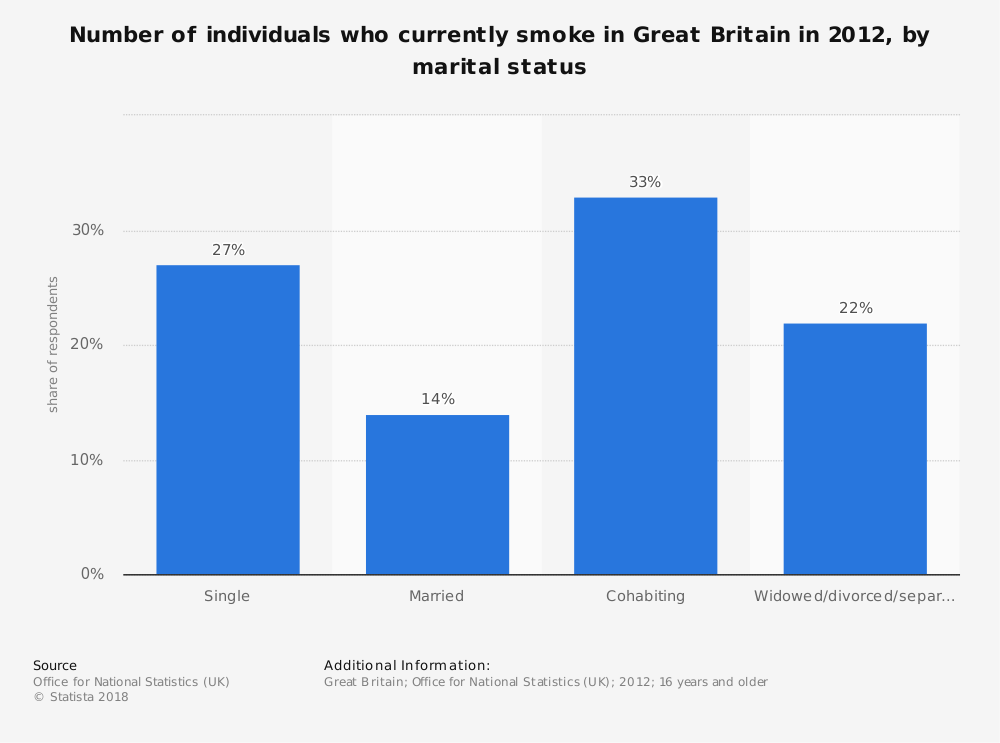 Statistic: Number of individuals who currently smoke in Great Britain in 2012, by marital status | Statista