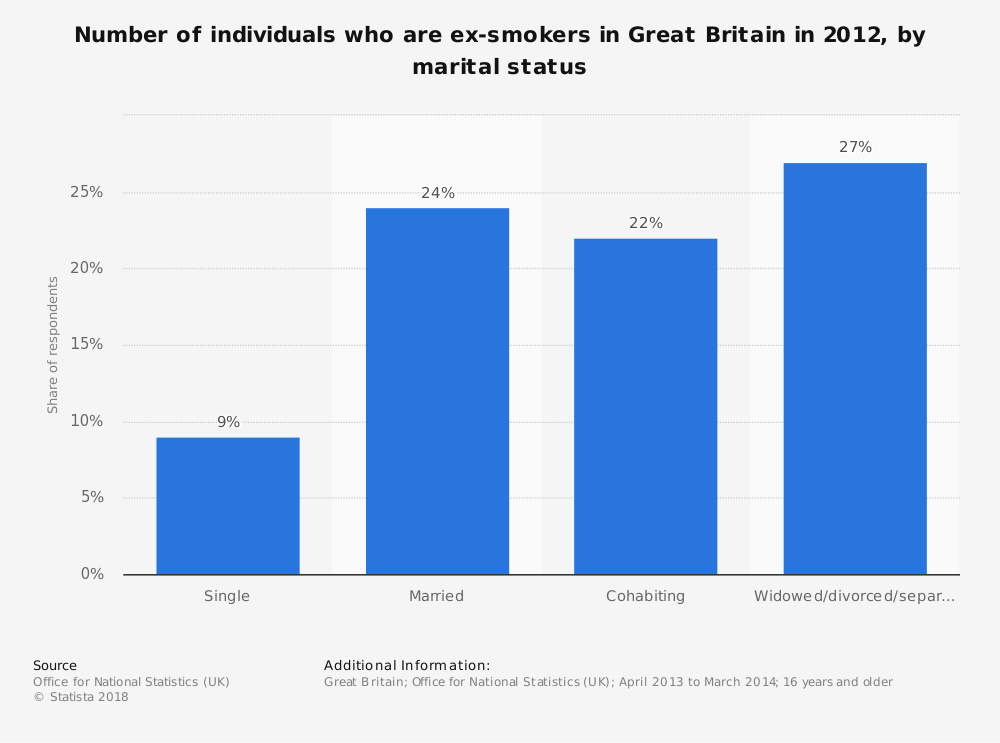 Statistic: Number of individuals who are ex-smokers in Great Britain in 2012, by marital status | Statista