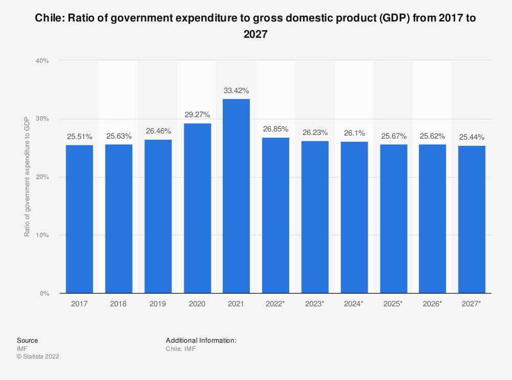 Statistic: Chile: Ratio of government expenditure to gross domestic product (GDP) from 2014 to 2024 | Statista