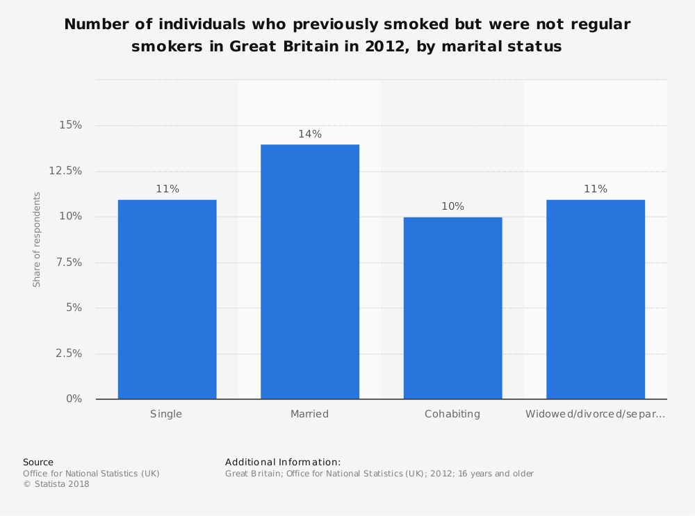 Statistic: Number of individuals who previously smoked but were not regular smokers in Great Britain in 2012, by marital status | Statista