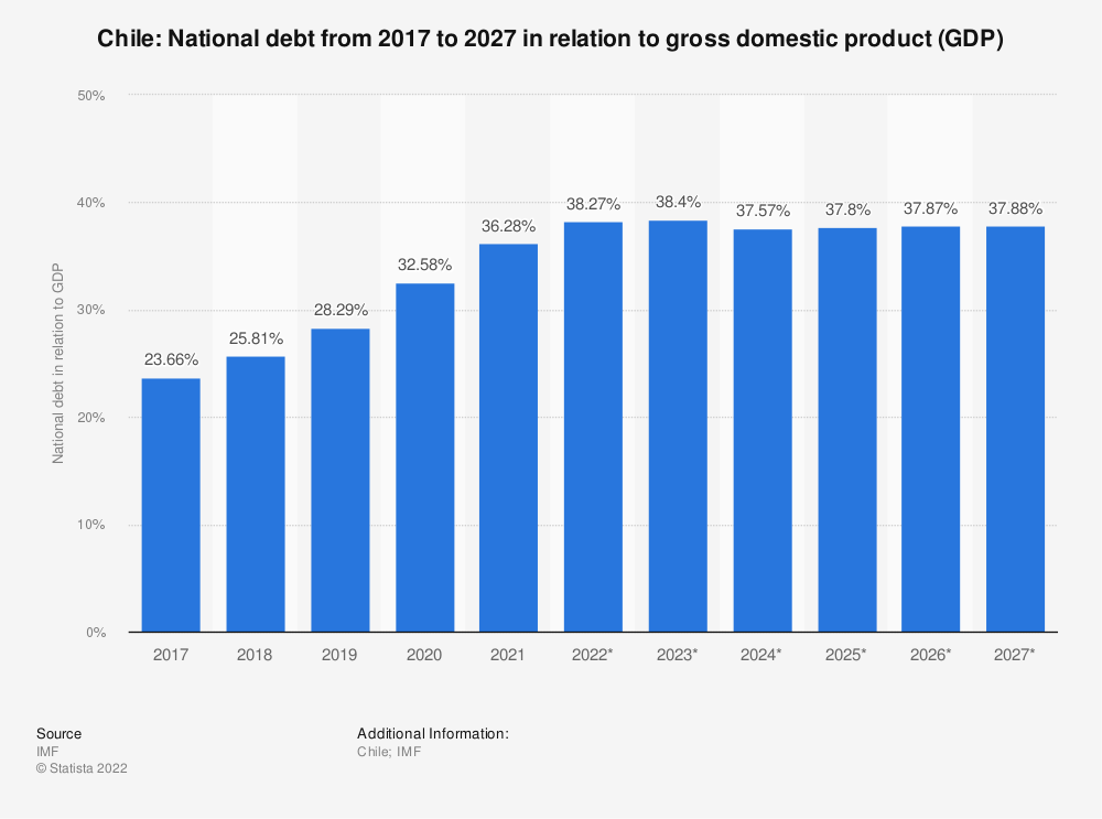 Statistic: Chile: National debt from 2015 to 2025 in relation to gross domestic product (GDP) | Statista