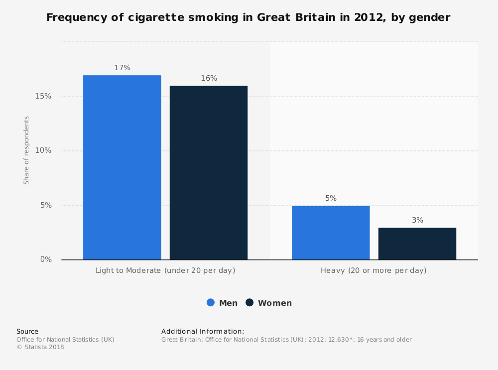 Statistic: Frequency of cigarette smoking in Great Britain in 2012, by gender | Statista