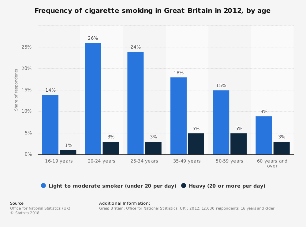 Statistic: Frequency of cigarette smoking in Great Britain in 2012, by age | Statista