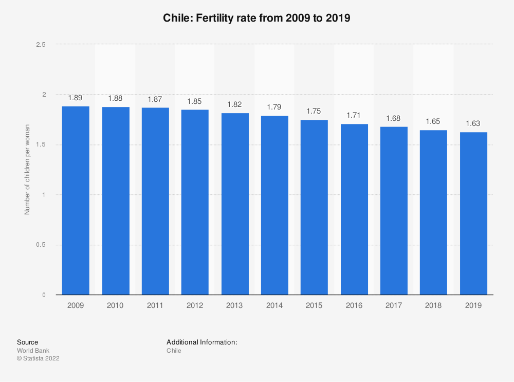 Statistic: Chile: Fertility rate from 2007 to 2017 | Statista