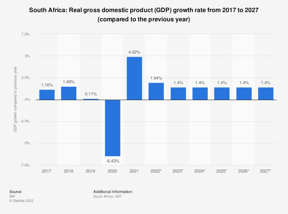 Statistic: South Africa: Real gross domestic product (GDP) growth rate from 2014 to 2024 (compared to the previous year) | Statista