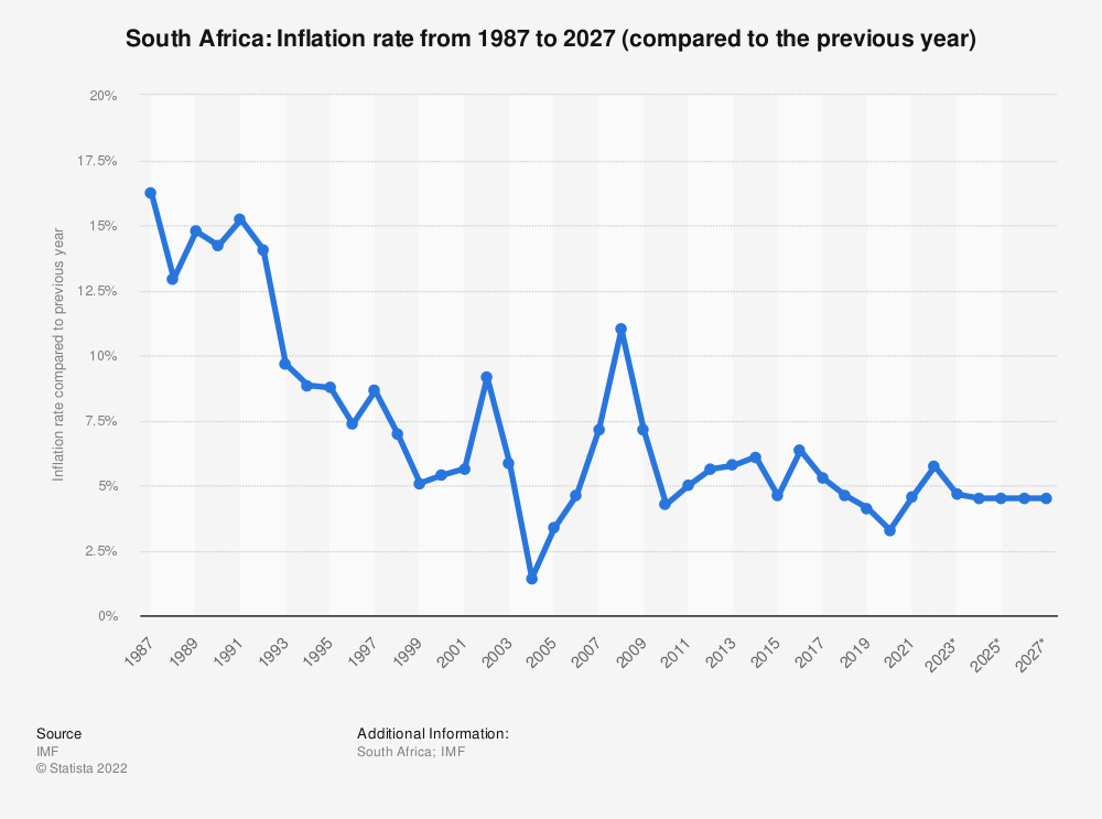 Statistic: South Africa: Inflation rate from 2014 to 2024 (compared to the previous year) | Statista