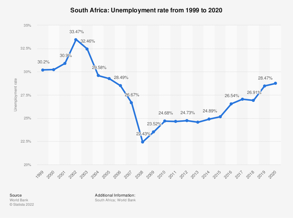 Statistic: South Africa: Unemployment rate from 1999 to 2019 | Statista