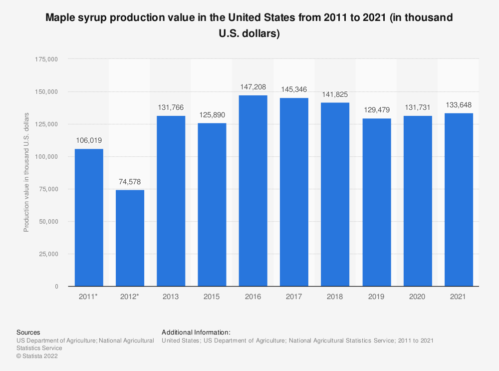 Statistic: Maple syrup production value in the United States from 2011 to 2018 (in thousand U.S. dollars) | Statista