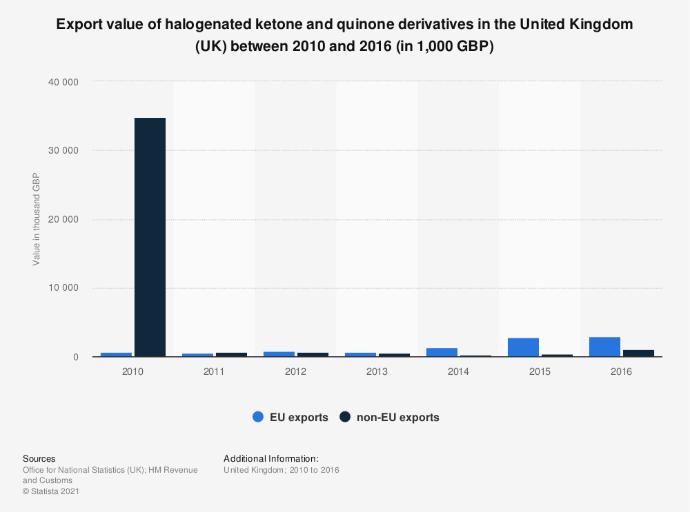 Statistic: Export value of halogenated ketone and quinone derivatives in the United Kingdom (UK) between 2010 and 2016 (in 1,000 GBP) | Statista