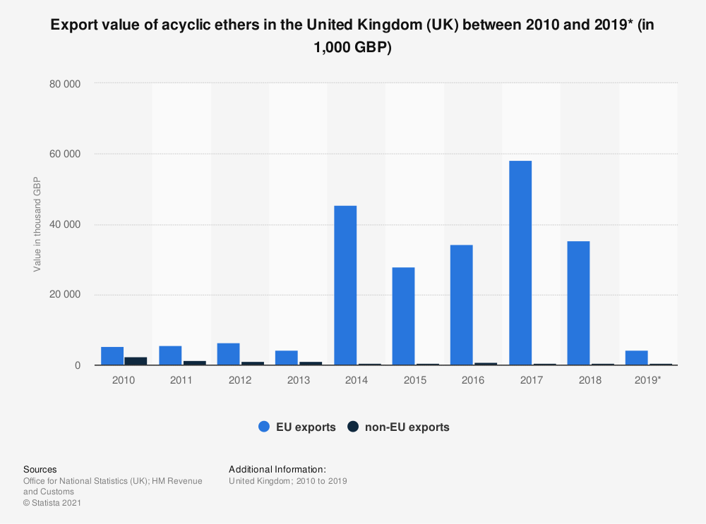 Statistic: Export value of acyclic ethers in the United Kingdom (UK) between 2010 and 2019* (in 1,000 GBP) | Statista