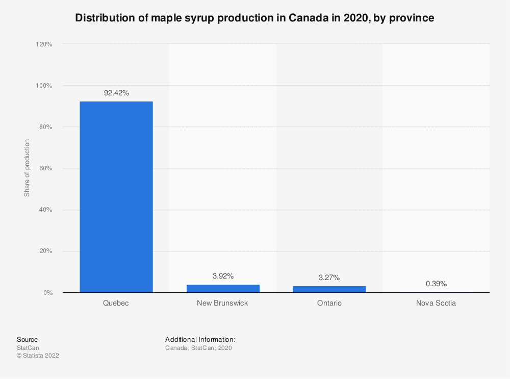 Statistic: Distribution of maple syrup production in Canada in 2019, by province | Statista