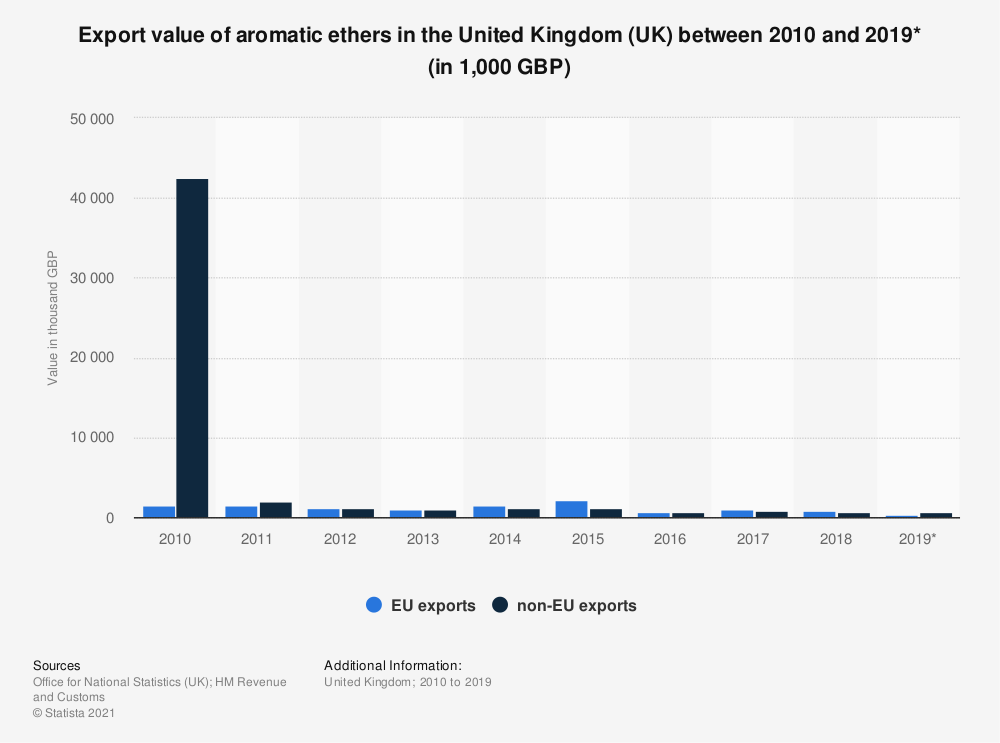 Statistic: Export value of aromatic ethers in the United Kingdom (UK) between 2010 and 2018 (in 1,000 GBP) | Statista