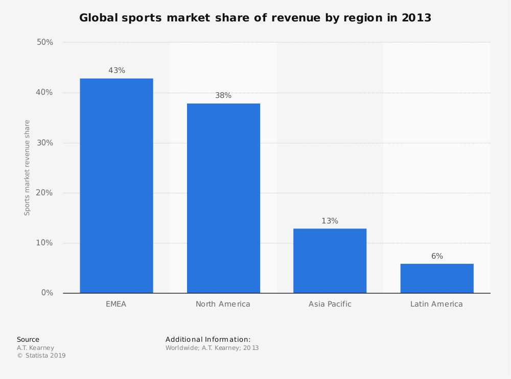 Statistic: Global sports market share of revenue by region in 2013 | Statista
