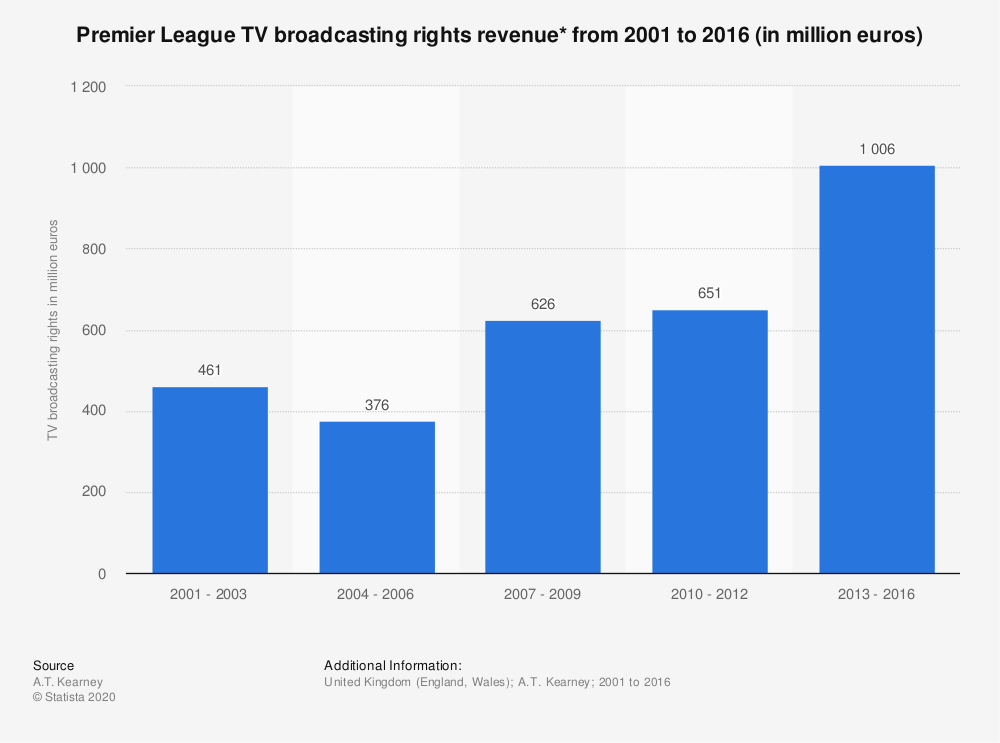 Statistic: Premier League TV broadcasting rights revenue* from 2001 to 2016  (in million euros) | Statista