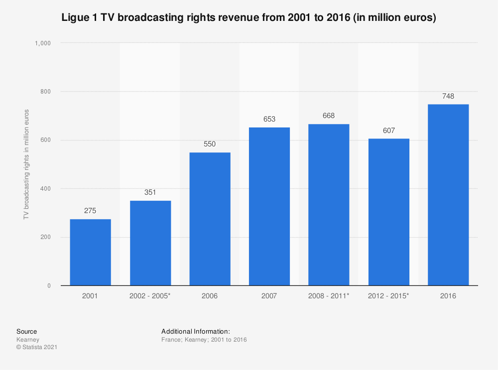 Statistic: Ligue 1 TV broadcasting rights revenue from 2001 to 2016  (in million euros) | Statista