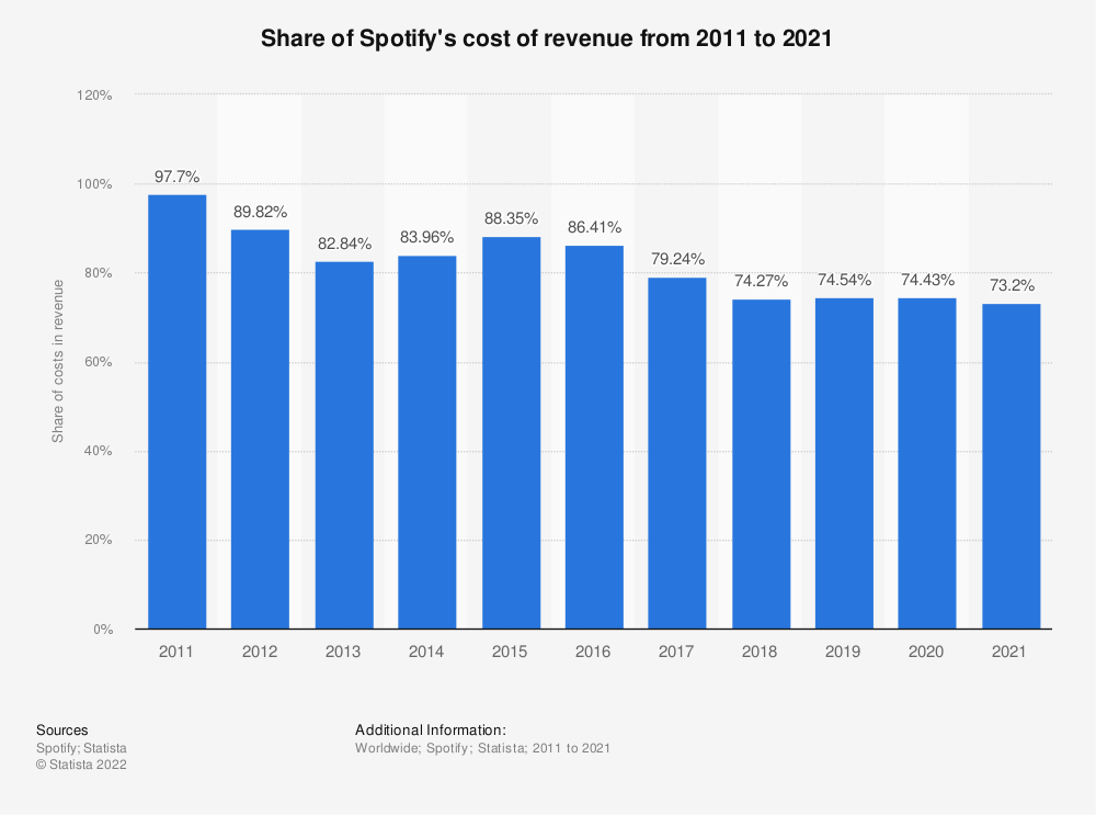 Statistic: Share of Spotify's cost of revenue from 2011 to 2019 | Statista