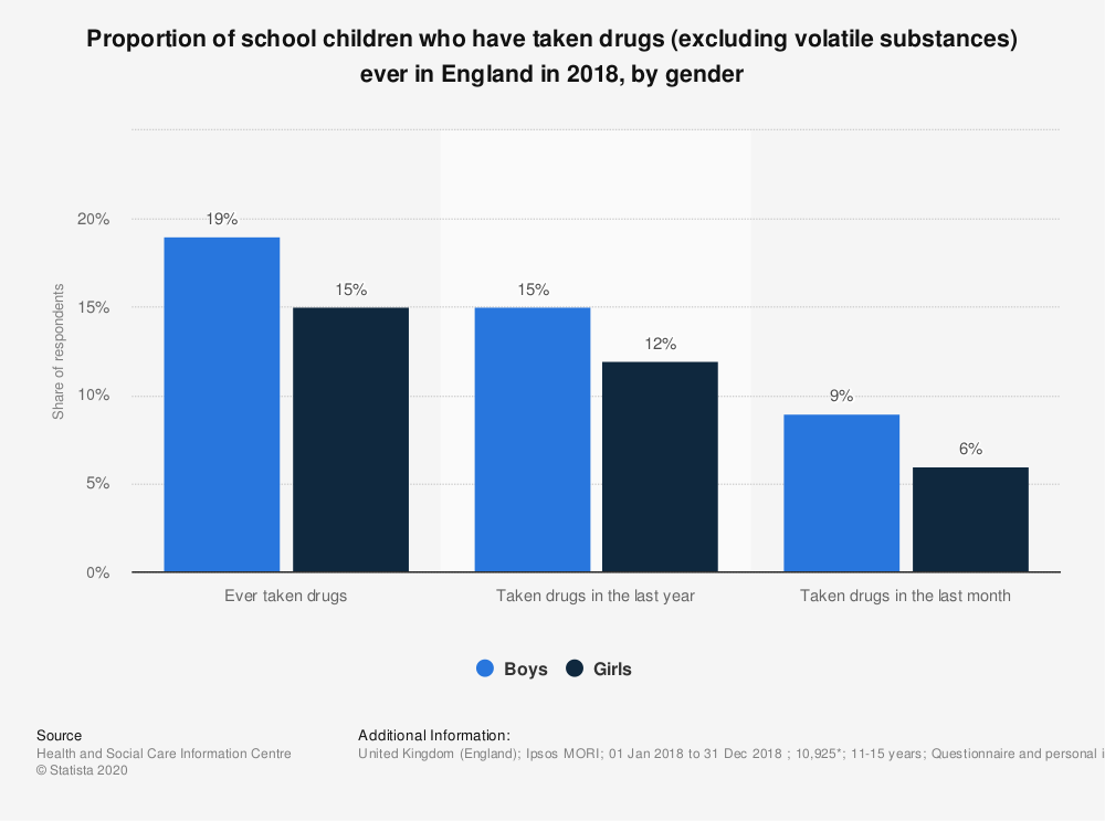 Statistic: Proportion of school children who have taken drugs (excluding volatile substances) ever in England in 2018, by gender | Statista