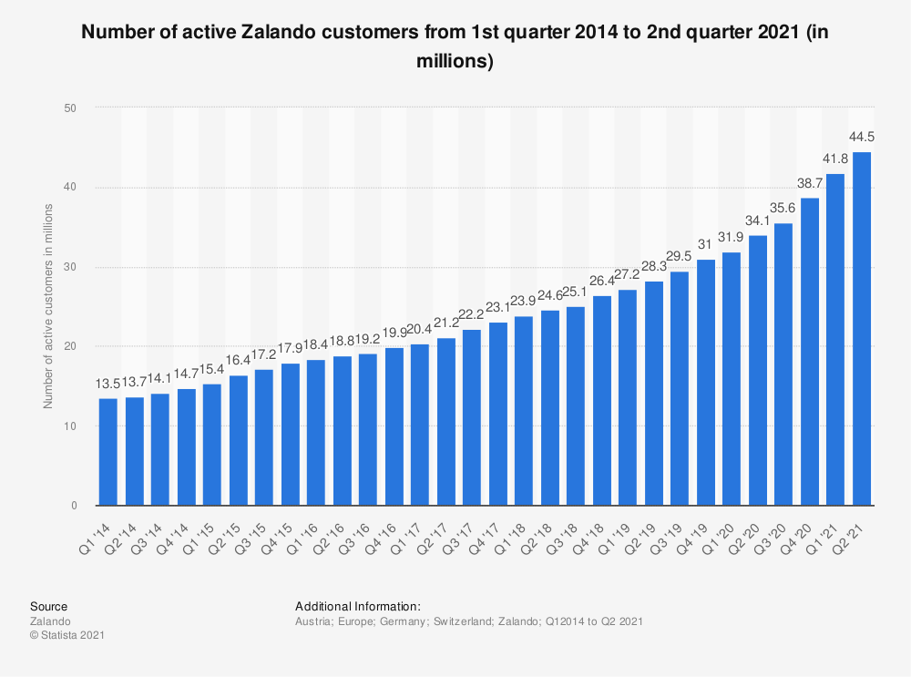 Statistic: Number of active Zalando customers from 1st quarter 2014 to 2nd quarter 2017 (in millions) | Statista