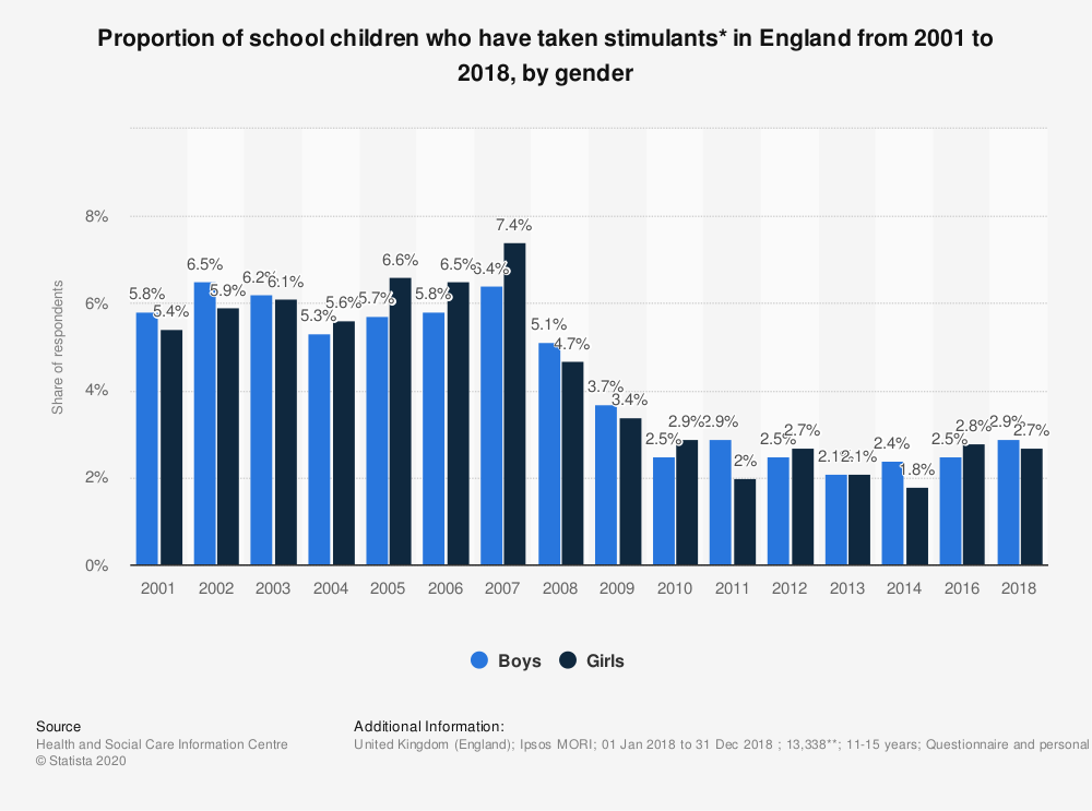 Statistic: Proportion of school children who have taken stimulants* in England from 2001 to 2018, by gender | Statista