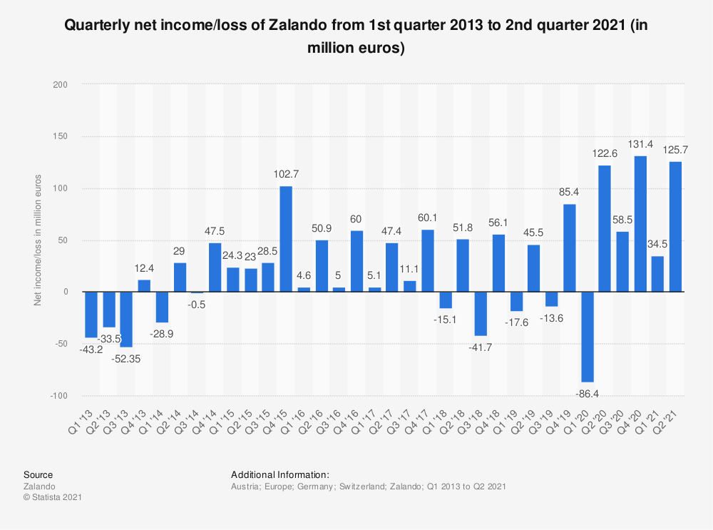 Statistic: Quarterly net income/loss of Zalando from 1st quarter 2013 to 2nd quarter 2020 (in million euros) | Statista