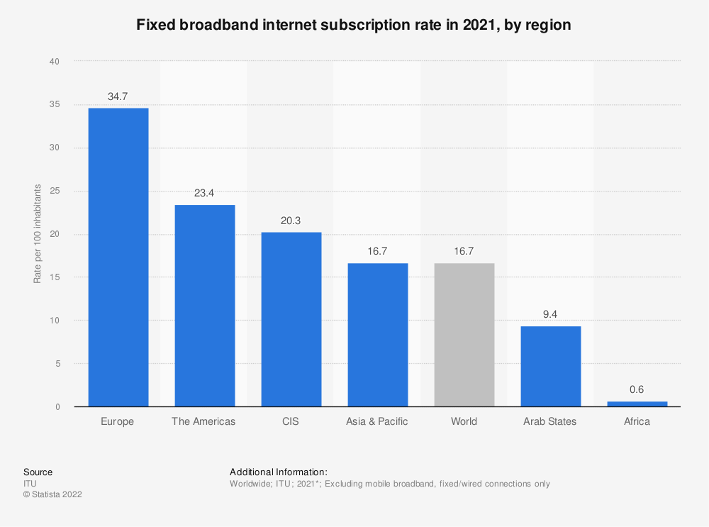 Statistic: Fixed broadband internet subscription rate in 2019, by region | Statista