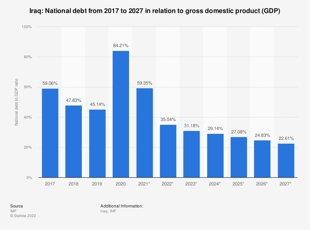 Statistic: Iraq: National debt from 2014 to 2024 in relation to gross domestic product (GDP) | Statista