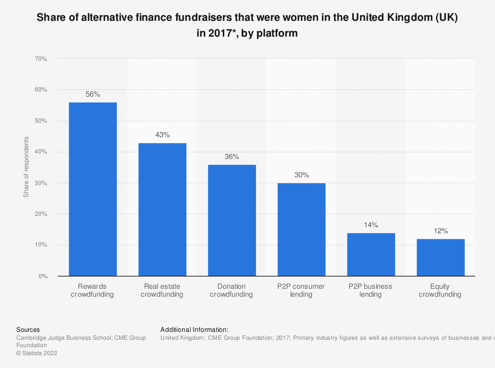 Statistic: Share of alternative finance fundraisers that were women in the United Kingdom (UK) in 2017*, by platform | Statista