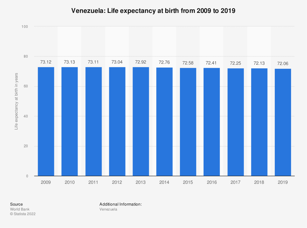 Statistic: Venezuela: Life expectancy at birth from 2007 to 2017 | Statista