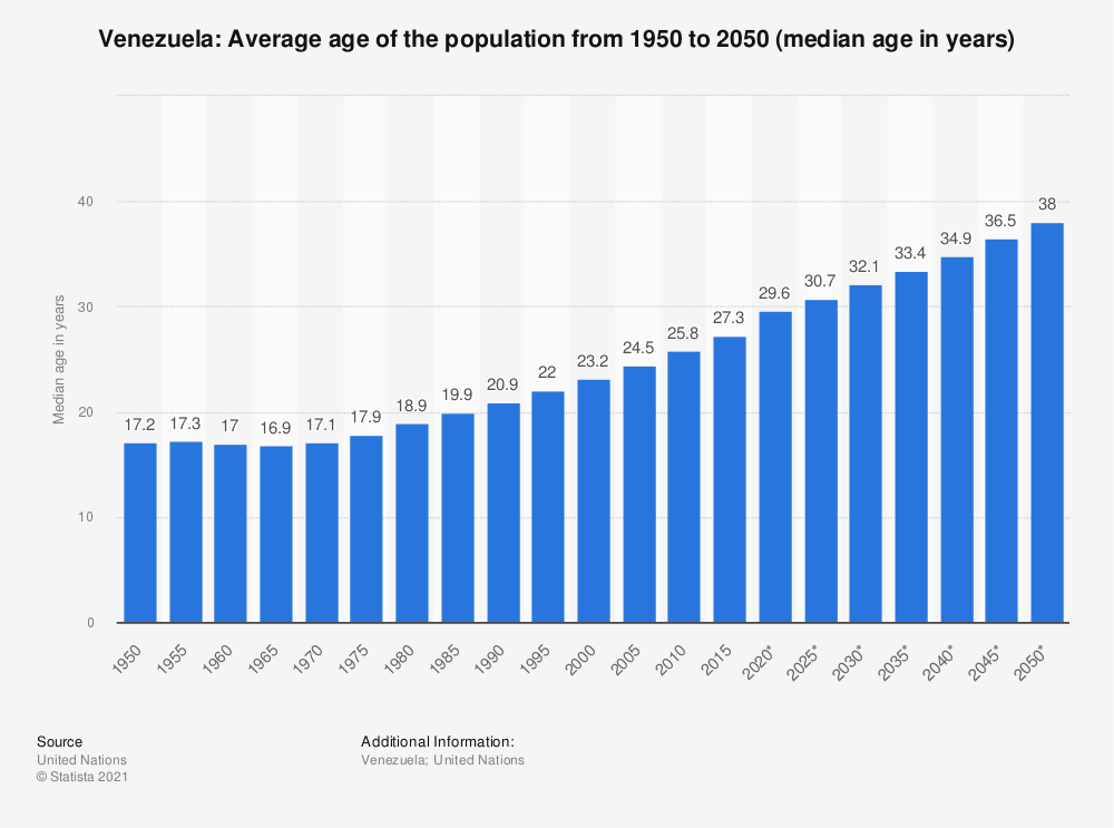 Statistic: Venezuela: Average age of the population from 1950 to 2050 (median age in years) | Statista