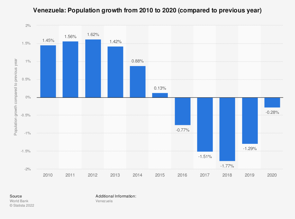 Statistic: Venezuela: Population growth  from 2007  to 2017 (compared to previous year) | Statista