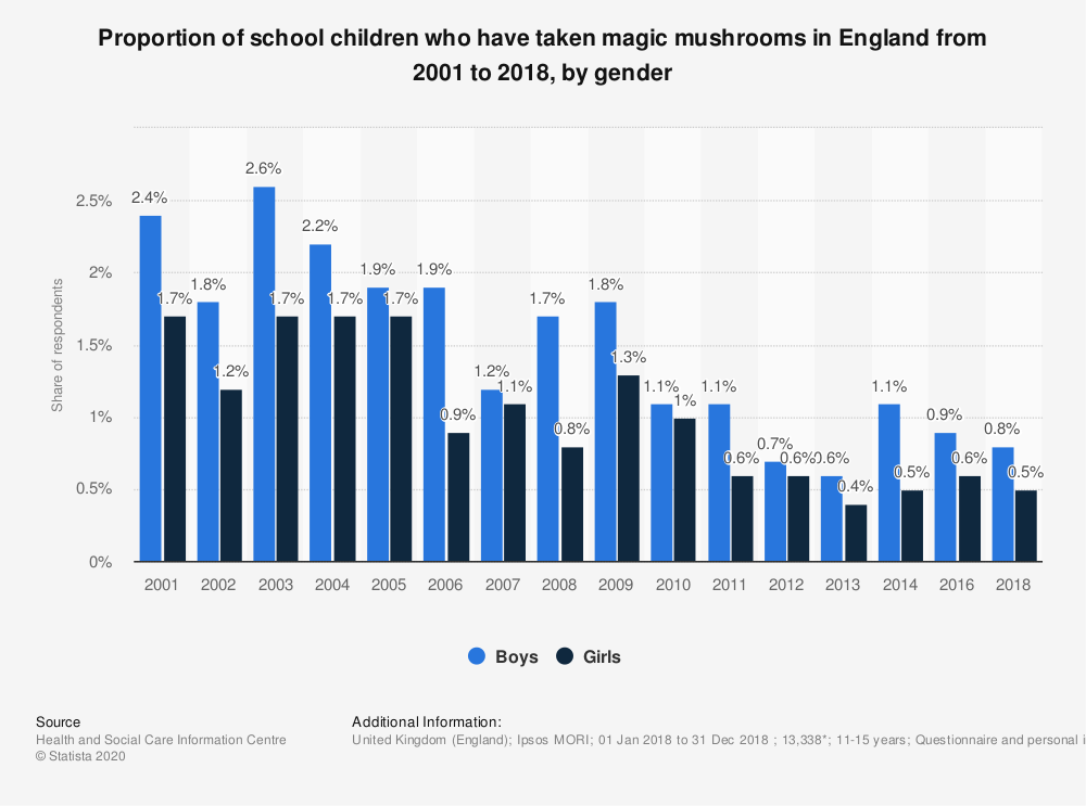 Statistic: Proportion of school children who have taken magic mushrooms in England from 2001 to 2018, by gender | Statista