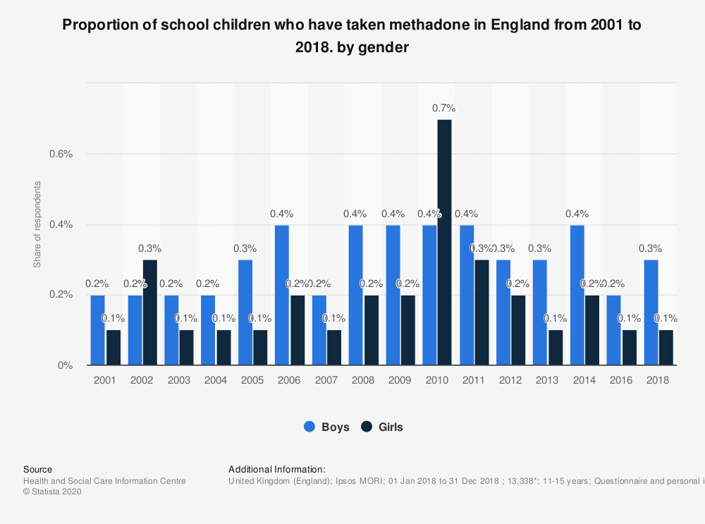 Statistic: Proportion of school children who have taken methadone in England from 2001 to 2018. by gender | Statista