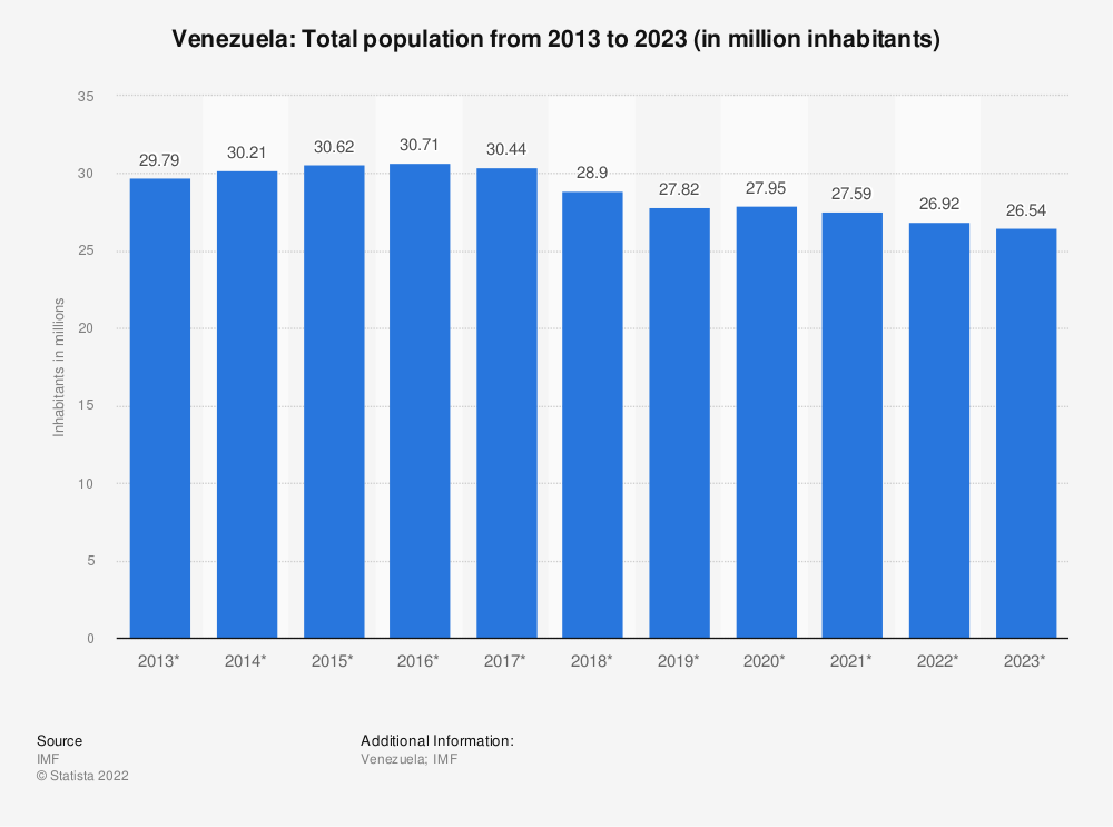 Statistic: Venezuela: Total population from 2014 to 2024 (in million inhabitants) | Statista