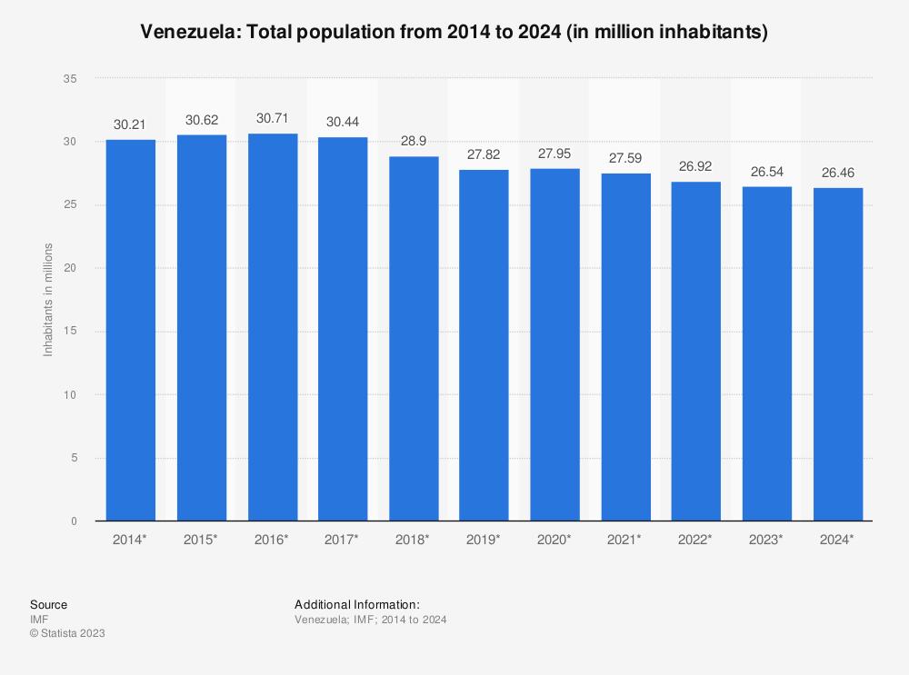 Statistic: Venezuela: Total population from 2011 to 2021 (in million inhabitants) | Statista