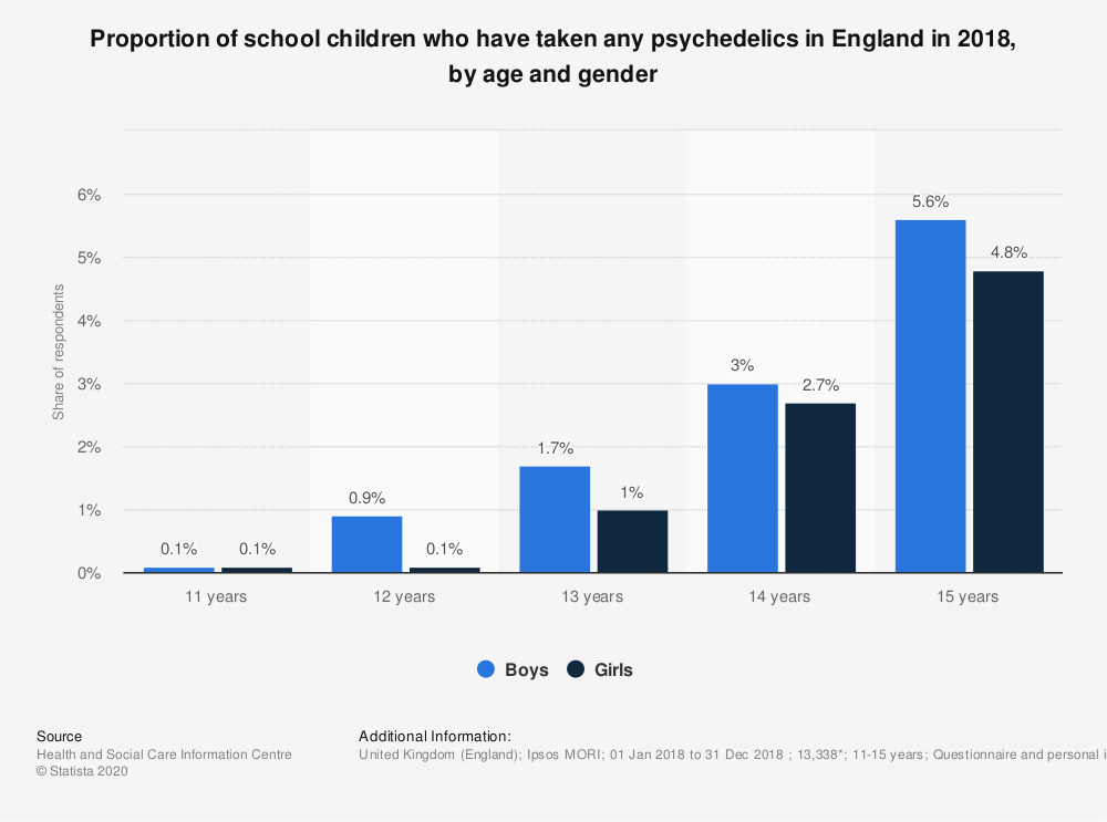 Statistic: Proportion of school children who have taken any psychedelics in England in 2018, by age and gender | Statista